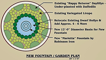 Fountain on home plans